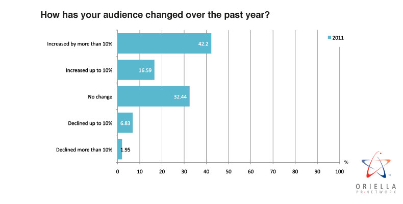 How has your audience changed over the past year?